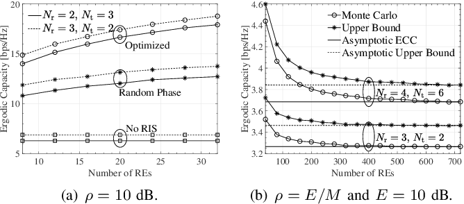 Figure 2 for On the Ergodic Capacity of Reconfigurable Intelligent Surface (RIS)-Aided MIMO Channels