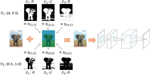 Figure 3 for Structure Matters: Towards Generating Transferable Adversarial Images