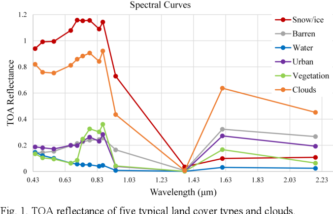 Figure 1 for A lightweight deep learning based cloud detection method for Sentinel-2A imagery fusing multi-scale spectral and spatial features