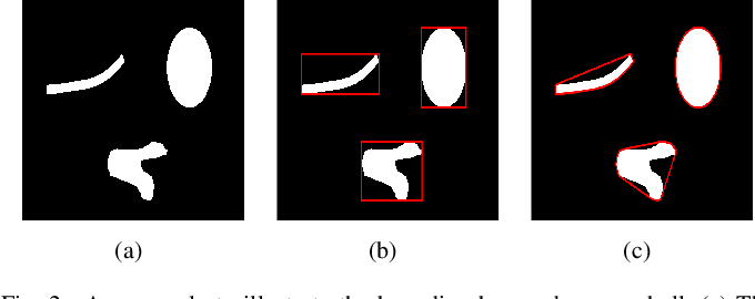 Figure 4 for A Hierarchical Image Matting Model for Blood Vessel Segmentation in Fundus images