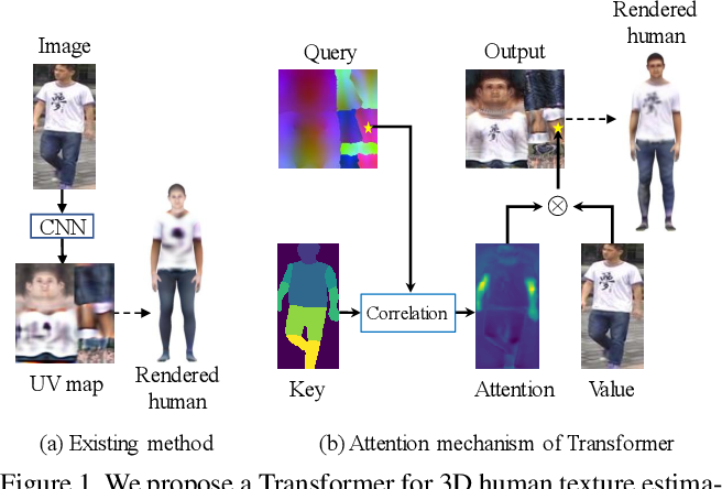 Figure 1 for 3D Human Texture Estimation from a Single Image with Transformers