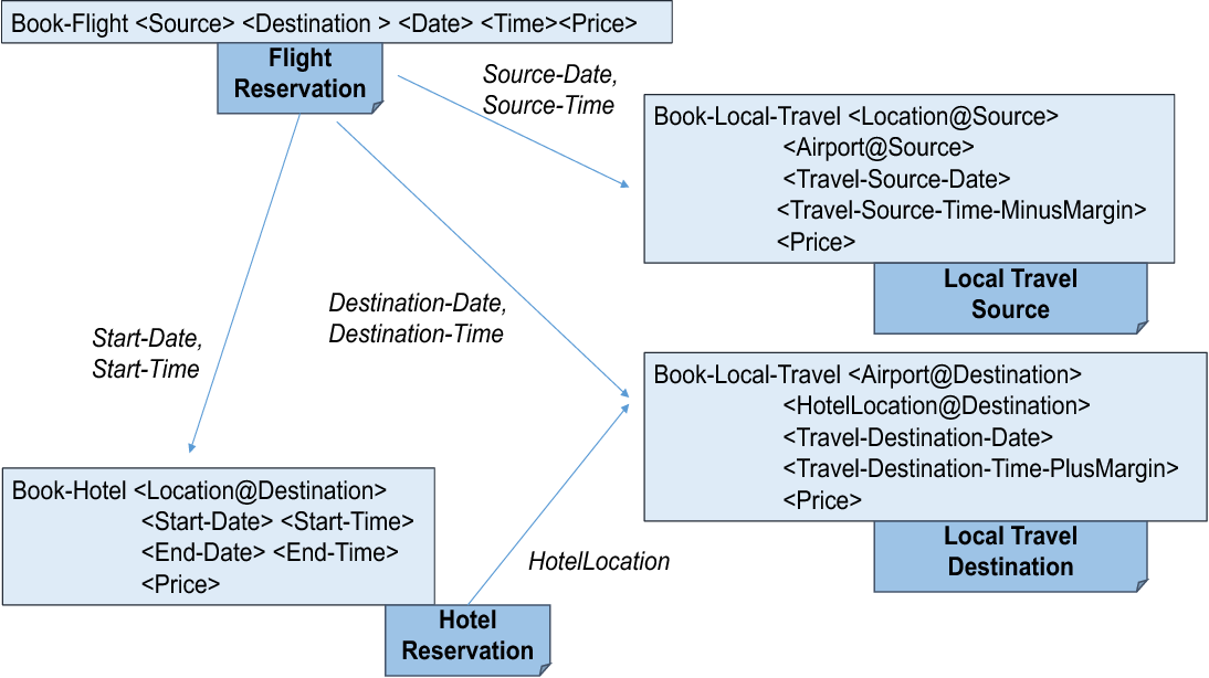 Figure 1 for Workflow Complexity for Collaborative Interactions: Where are the Metrics? -- A Challenge