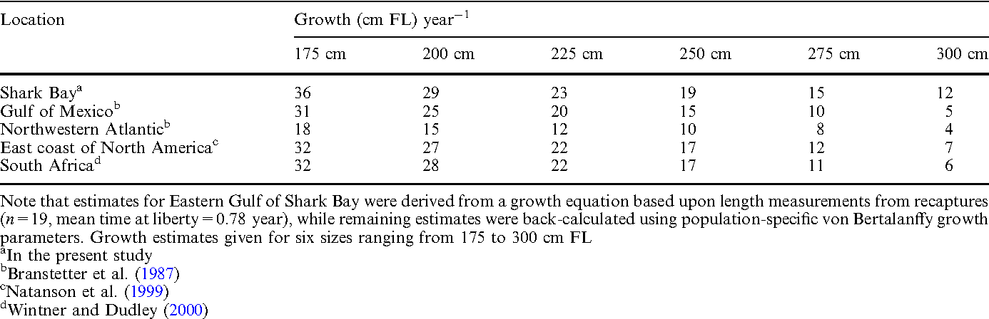 Table 3 from Tiger shark (Galeocerdo cuvier) abundance and