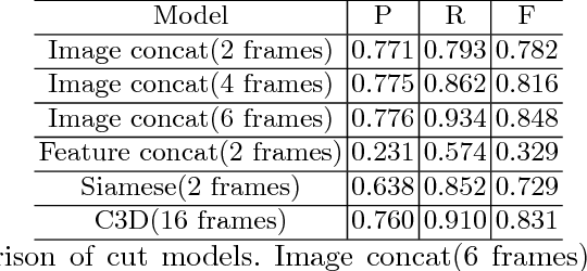 Figure 2 for Fast Video Shot Transition Localization with Deep Structured Models