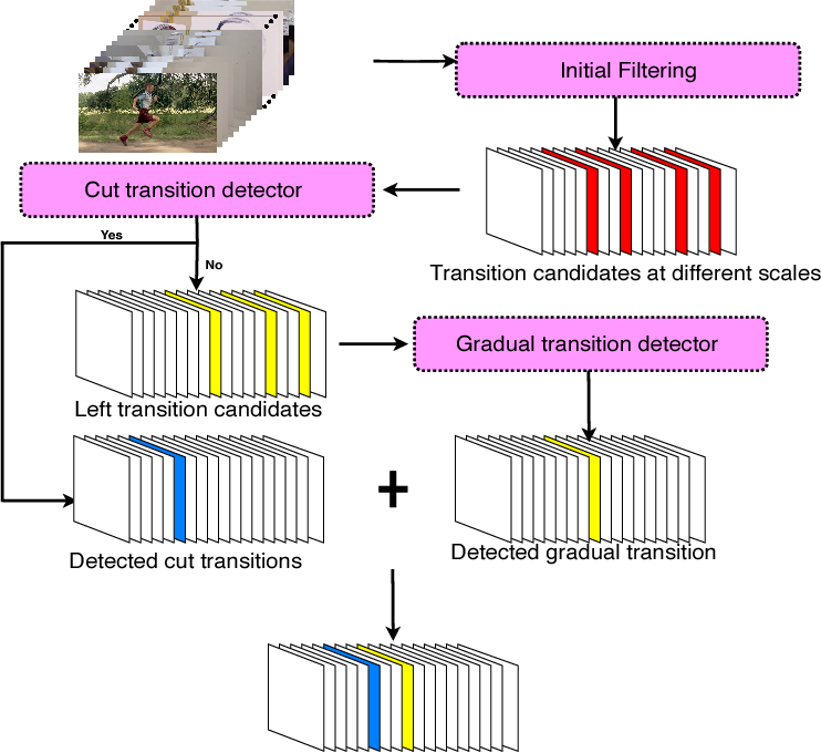Figure 3 for Fast Video Shot Transition Localization with Deep Structured Models