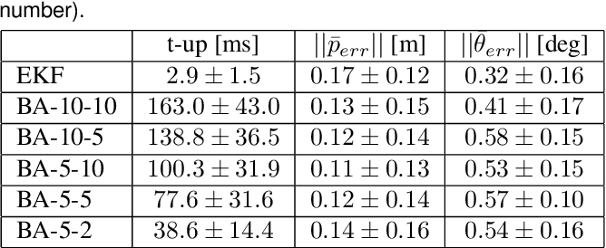 Figure 4 for Large-scale, real-time visual-inertial localization revisited