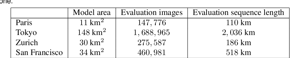 Figure 2 for Large-scale, real-time visual-inertial localization revisited