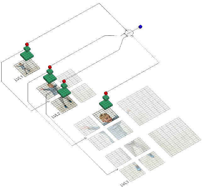 Figure 1 for Hard-Attention for Scalable Image Classification
