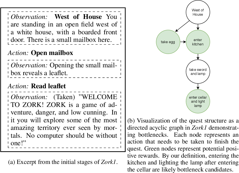 Figure 1 for How To Avoid Being Eaten By a Grue: Exploration Strategies for Text-Adventure Agents