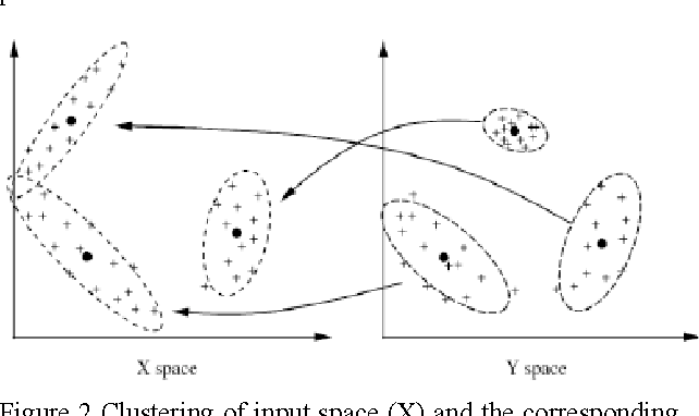 Figure 2 Clustering of input space (X) and the corresponding output space (Y)