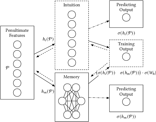 Figure 2 for Modeling Accurate Human Activity Recognition for Embedded Devices Using Multi-level Distillation