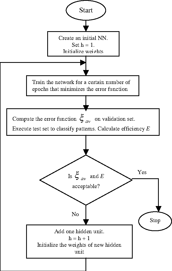 Figure 1 for A Constructive Algorithm for Feedforward Neural Networks for Medical Diagnostic Reasoning