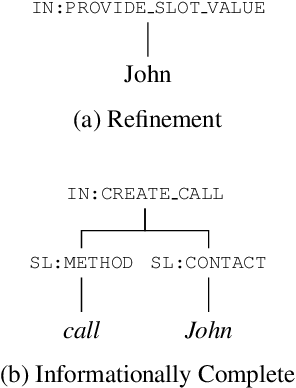 Figure 3 for Conversational Semantic Parsing