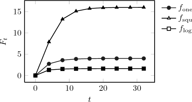 Figure 1 for An Analytic Expression of Relative Approximation Error for a Class of Evolutionary Algorithms