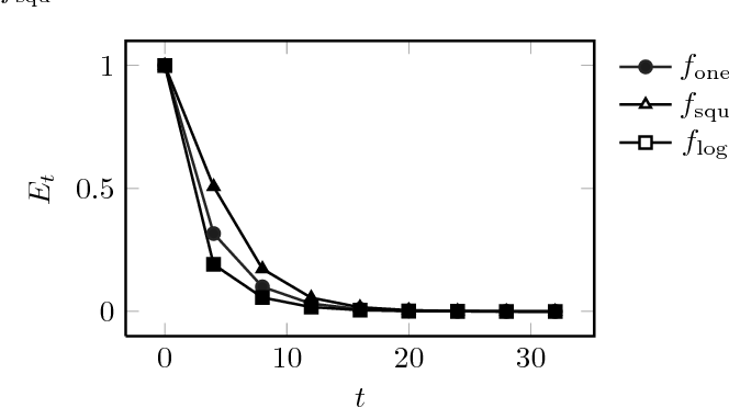 Figure 2 for An Analytic Expression of Relative Approximation Error for a Class of Evolutionary Algorithms