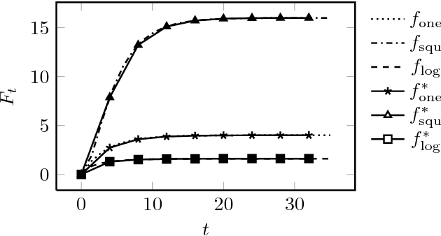 Figure 4 for An Analytic Expression of Relative Approximation Error for a Class of Evolutionary Algorithms