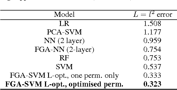 Figure 2 for Feature Graph Architectures