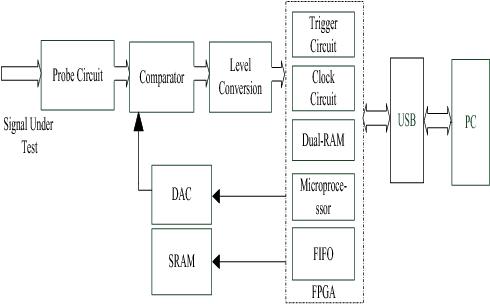 block diagram of a virtual logic analyzer