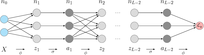 Figure 1 for Proximal Backpropagation