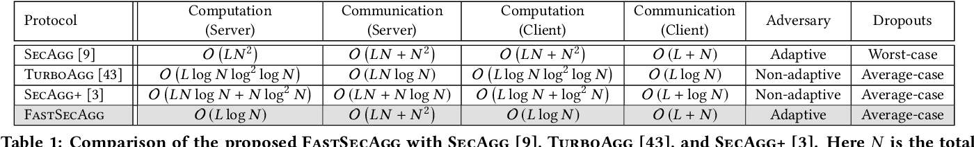 Figure 1 for FastSecAgg: Scalable Secure Aggregation for Privacy-Preserving Federated Learning