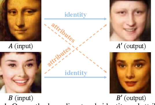 Figure 1 for Towards Open-Set Identity Preserving Face Synthesis