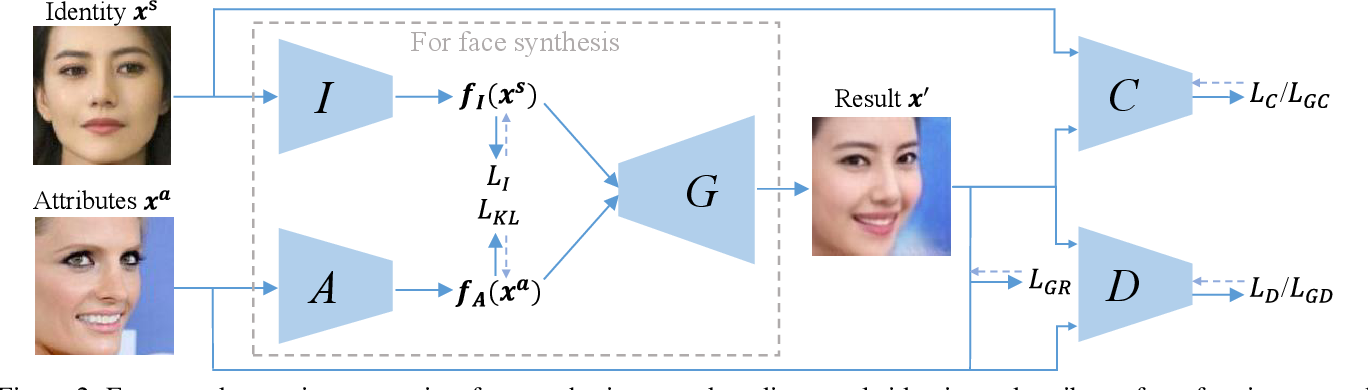 Figure 3 for Towards Open-Set Identity Preserving Face Synthesis