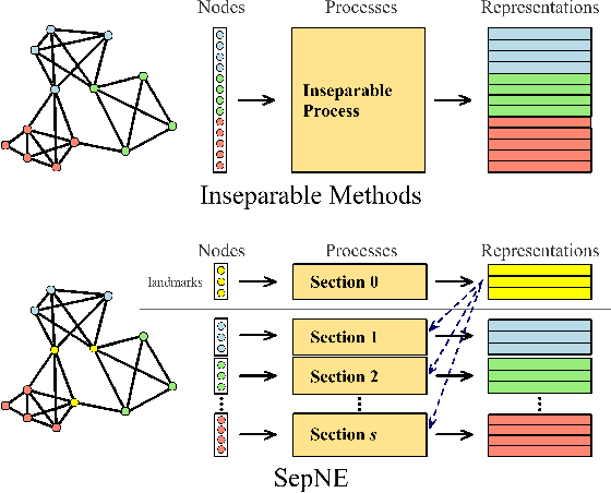 Figure 1 for SepNE: Bringing Separability to Network Embedding