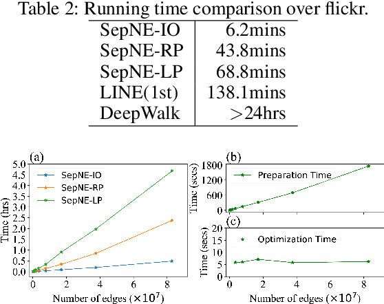 Figure 3 for SepNE: Bringing Separability to Network Embedding