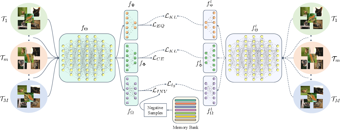 Figure 3 for Exploring Complementary Strengths of Invariant and Equivariant Representations for Few-Shot Learning