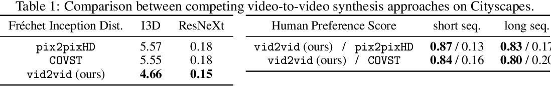 Figure 2 for Video-to-Video Synthesis