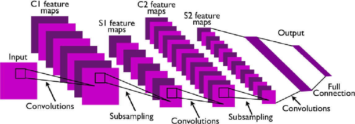 Figure 3 for Interpretable Deep Neural Networks for Dimensional and Categorical Emotion Recognition in-the-wild