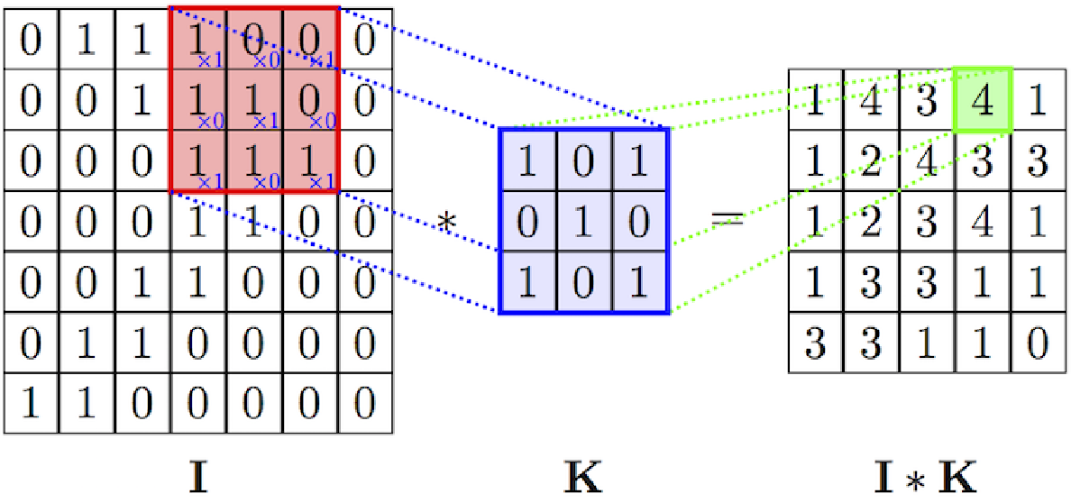 Figure 4 for Interpretable Deep Neural Networks for Dimensional and Categorical Emotion Recognition in-the-wild