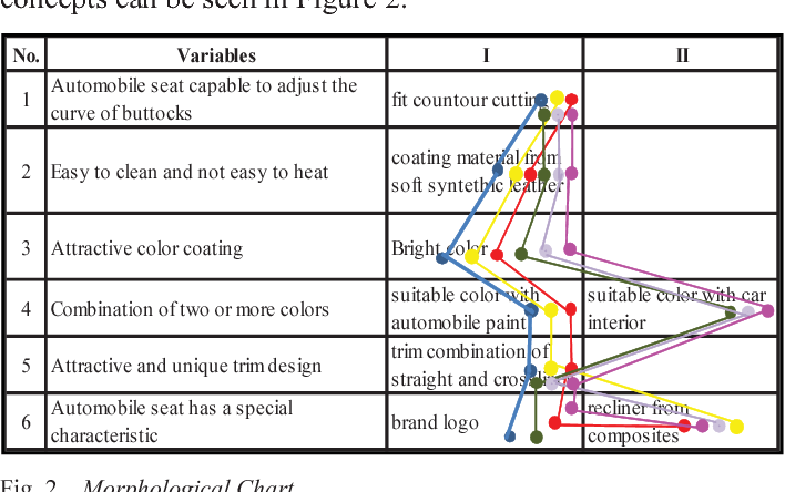 Figure 2 from customer requirement analysis of drivers seat design morphological chart ccuart Images