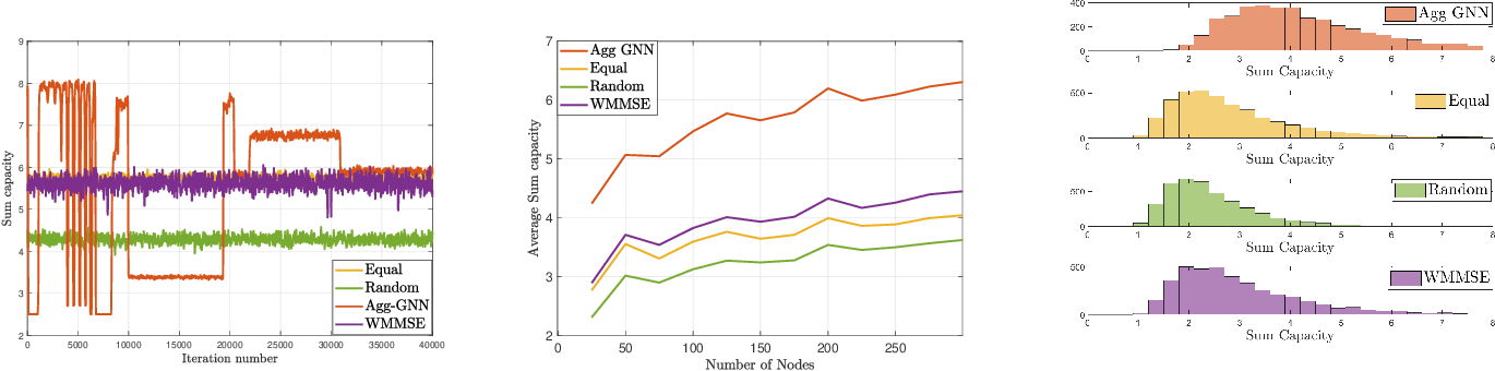 Figure 2 for Unsupervised Learning for Asynchronous Resource Allocation in Ad-hoc Wireless Networks