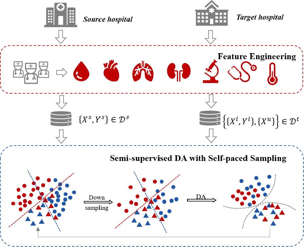 Figure 1 for Semi-supervised Optimal Transport with Self-paced Ensemble for Cross-hospital Sepsis Early Detection