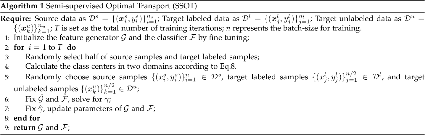 Figure 3 for Semi-supervised Optimal Transport with Self-paced Ensemble for Cross-hospital Sepsis Early Detection