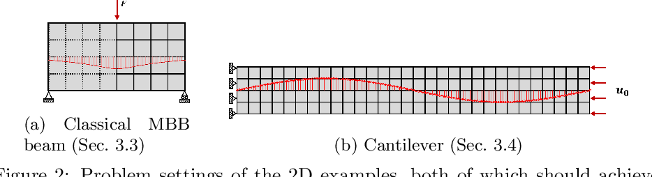 Figure 3 for METASET: Exploring Shape and Property Spaces for Data-Driven Metamaterials Design
