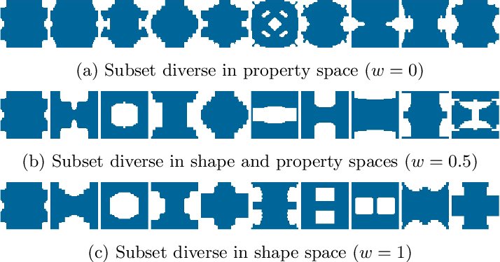 Figure 4 for METASET: Exploring Shape and Property Spaces for Data-Driven Metamaterials Design
