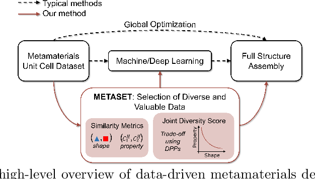 Figure 1 for METASET: Exploring Shape and Property Spaces for Data-Driven Metamaterials Design