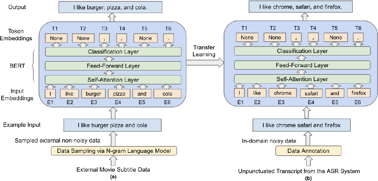 Figure 1 for Improving Punctuation Restoration for Speech Transcripts via External Data