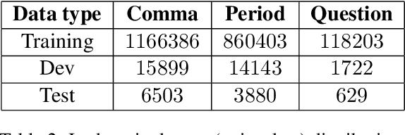 Figure 3 for Improving Punctuation Restoration for Speech Transcripts via External Data
