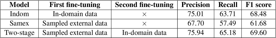 Figure 4 for Improving Punctuation Restoration for Speech Transcripts via External Data