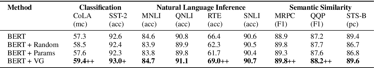 Figure 4 for Accurate Word Representations with Universal Visual Guidance