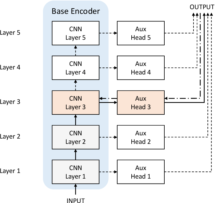 Figure 1 for Biologically Plausible Training Mechanisms for Self-Supervised Learning in Deep Networks