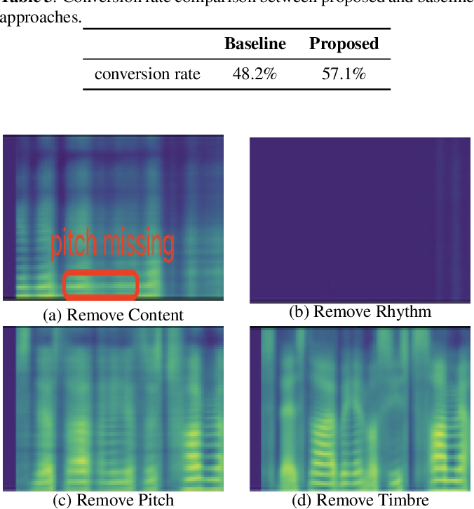 Figure 4 for Adversarially learning disentangled speech representations for robust multi-factor voice conversion