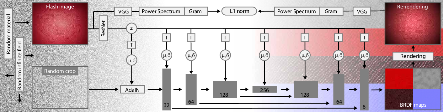 Figure 4 for Generative Modelling of BRDF Textures from Flash Images