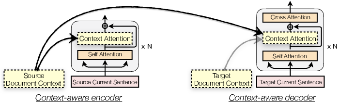 Figure 1 for Toward Making the Most of Context in Neural Machine Translation