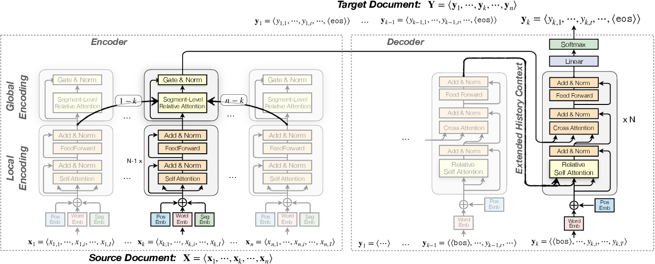 Figure 3 for Toward Making the Most of Context in Neural Machine Translation