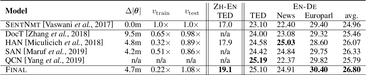 Figure 2 for Toward Making the Most of Context in Neural Machine Translation