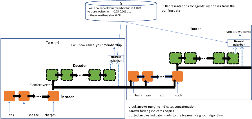 Figure 2 for Achieving Fluency and Coherency in Task-oriented Dialog
